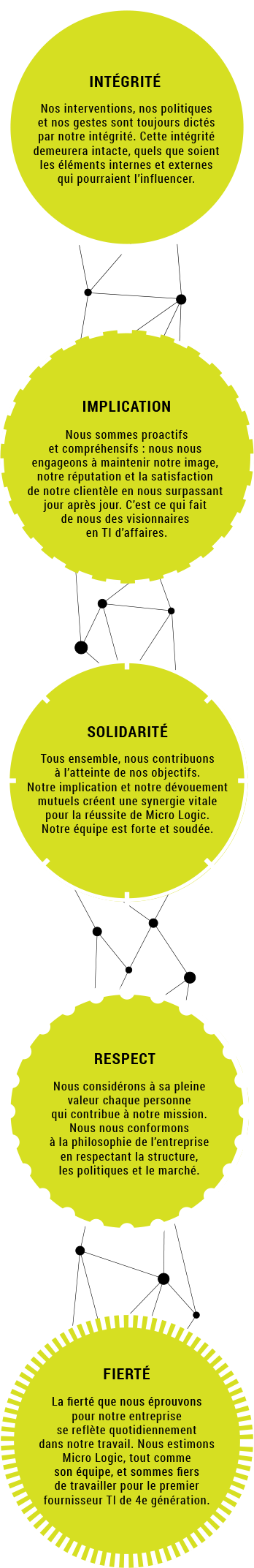 Micro Logic